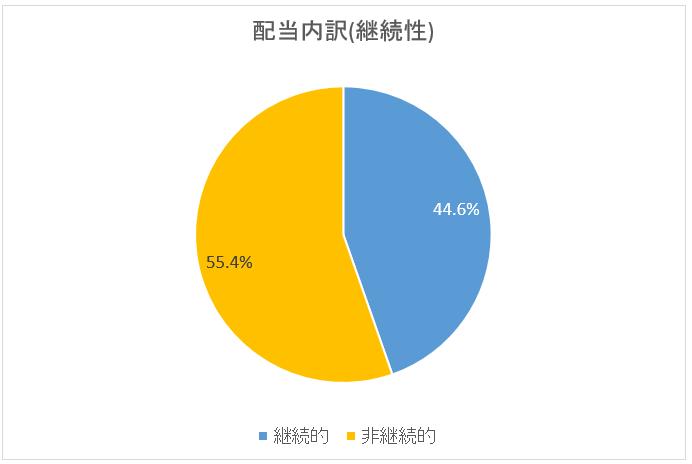 図:配当内訳・継続性(2019年4月末)