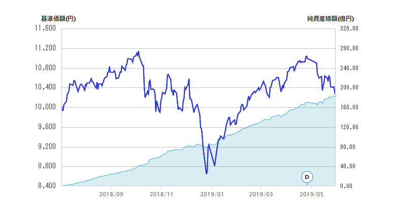 eMAXIS Slim 米国株式(S&P500)純資産推移