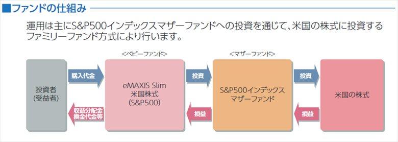 eMAXIS Slim 米国株式(S&P500)-ファンドの仕組み