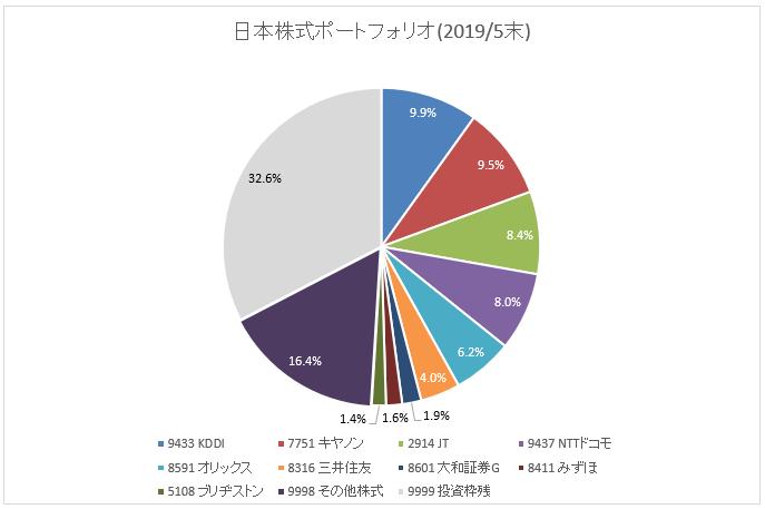 図:国内株式ポートフォリオ(2019年5月末)