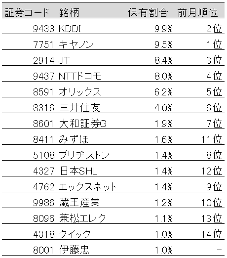 表:国内株式保有割合上位15社(2019年5月末)