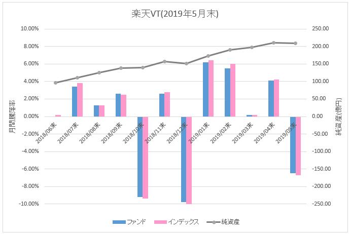 図:楽天VT月間騰落率