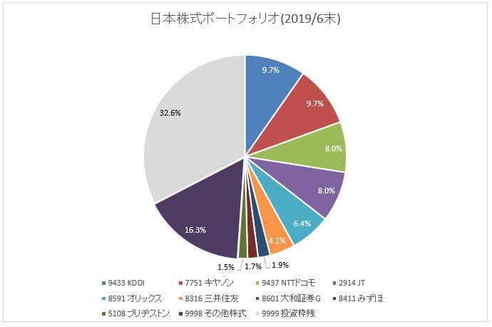 図:国内株式ポートフォリオ(2019年6月末)