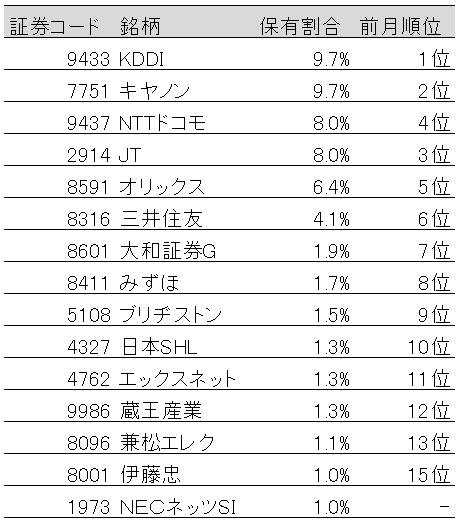 表:国内株式保有割合上位15社(2019年6月末)