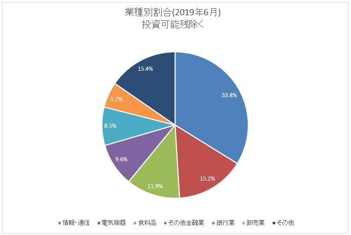 図:業種別保有割合(2019年6月末)