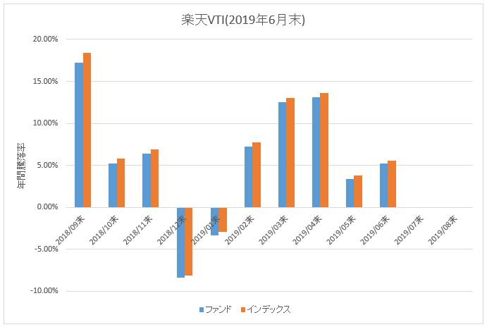 図:楽天VTI年間騰落率