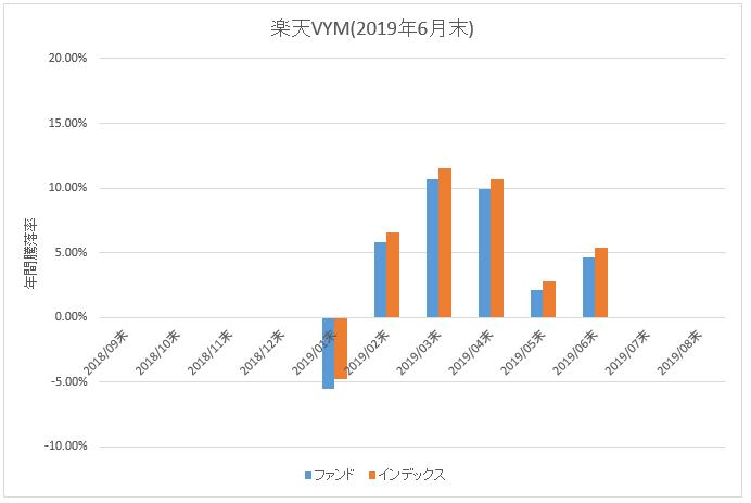 図:楽天VYM年間騰落率