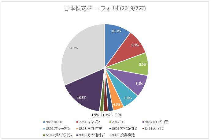 図:国内株式ポートフォリオ(2019年7月末)