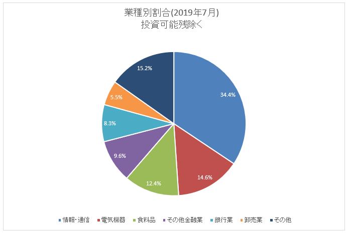 図:業種別保有割合(2019年7月末)