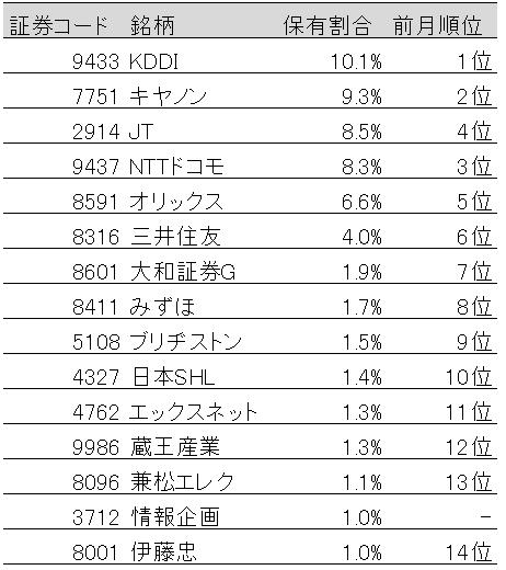 表:国内株式保有割合上位15社(2019年7月末)