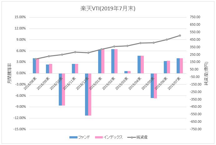 図:楽天VTI月間騰落率