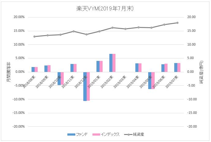 図:楽天VYM月間騰落率