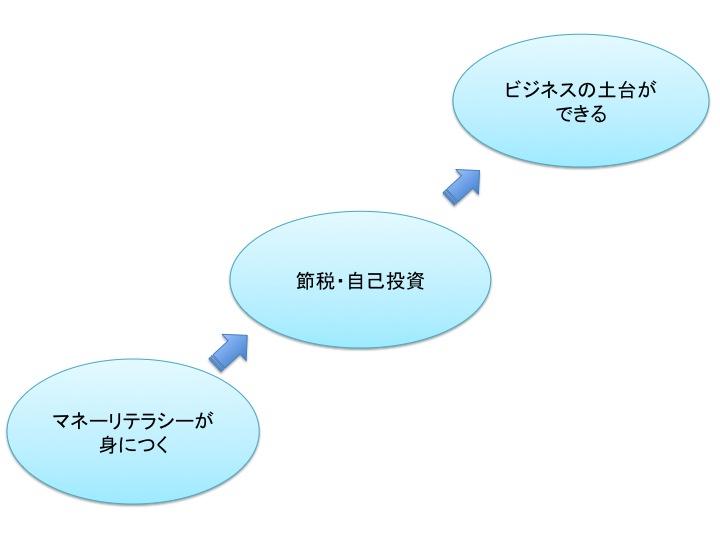 f:id:miyahiro0730:20171129031008j:plain