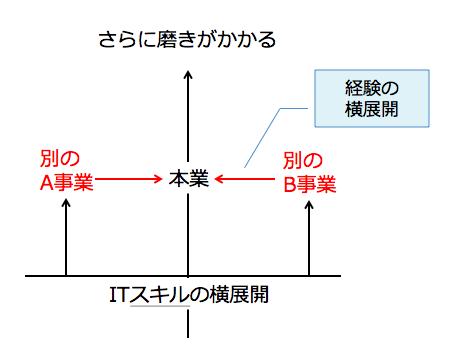 f:id:miyahiro0730:20171129234250p:plain