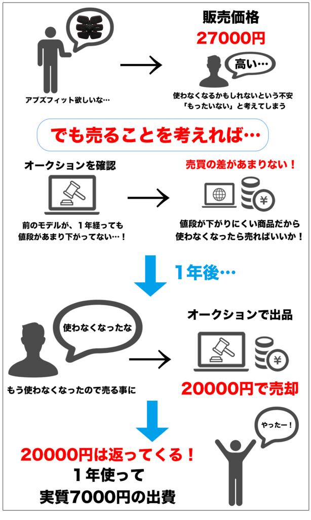 f:id:miyajin1015:20180718012747j:plain