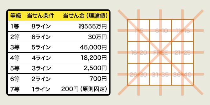 ビンゴ510万円でできるかな
