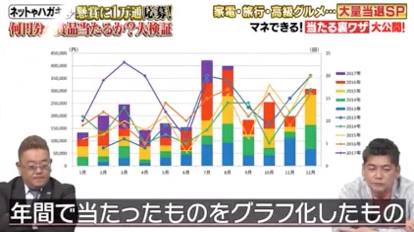 懸賞で毎年100万円当てるというデータ懸賞の鬼、タカサキマキさん。
