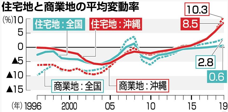 地価変動率