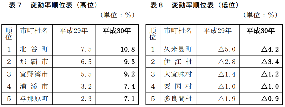 沖縄地価変動率順位表