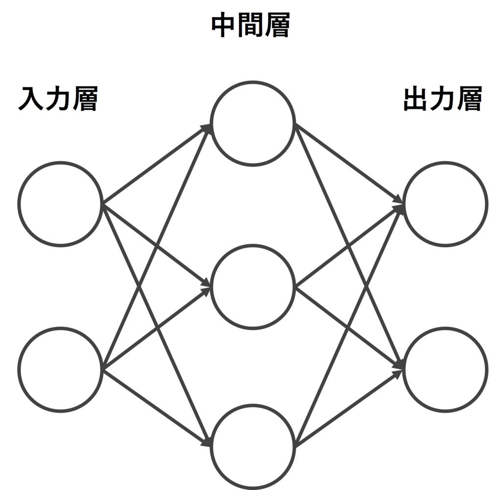 f:id:miyamo765:20170429230347p:plain