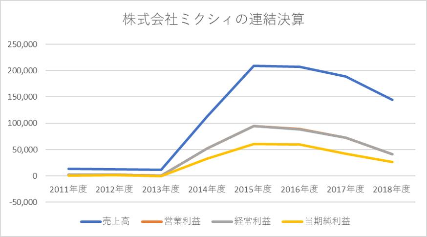 f:id:miyamuramakoto:20191206151759p:plain