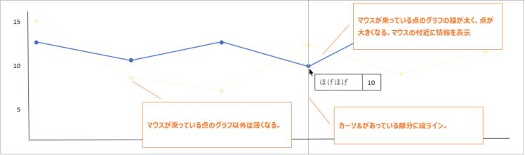 JavaScript のグラフライブラリ比較 - 私達がChart jsから