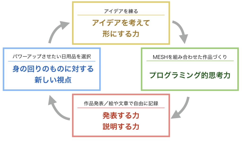 f:id:miyanishiMESH:20170526133421j:plain