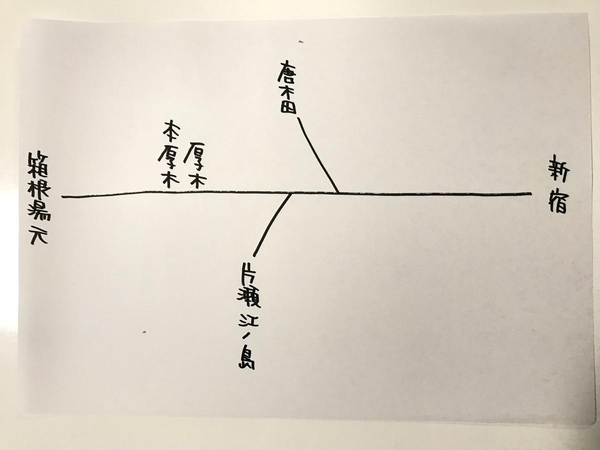 f:id:miyanishinoaya:20191023184634j:plain