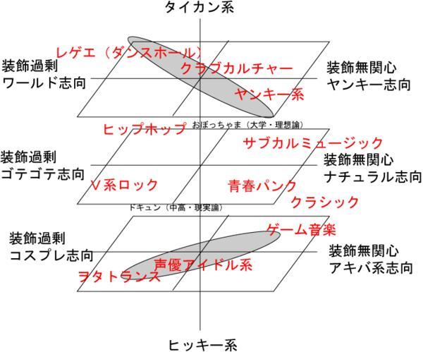 3次元邦楽マップ