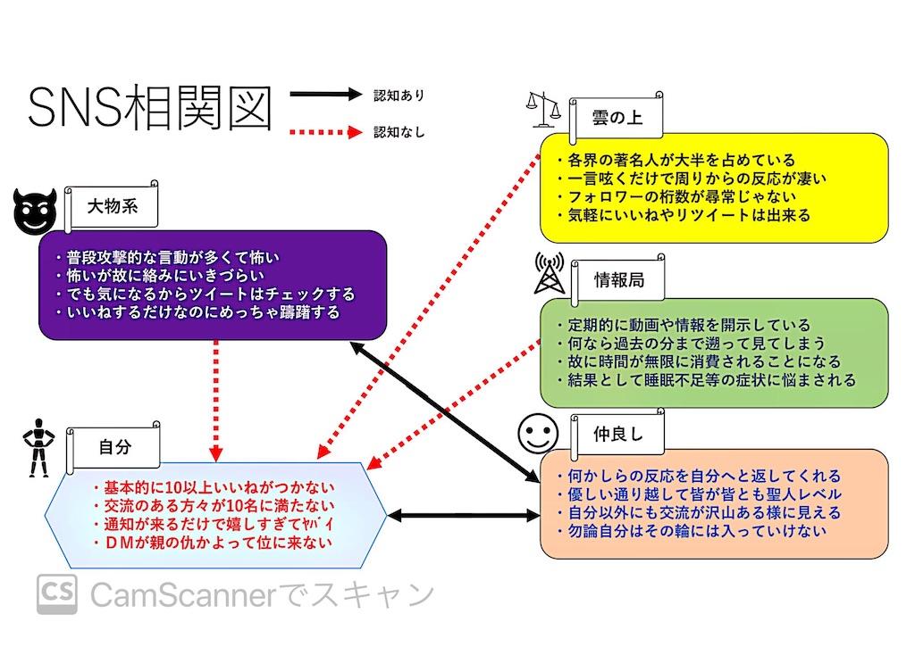 f:id:miyazono-9ran:20200511180135j:image