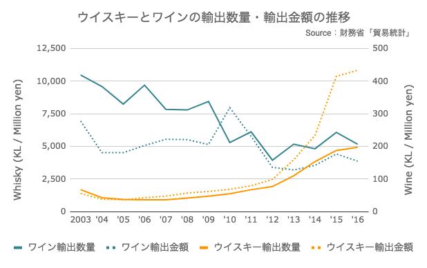 ウイスキーとワインの輸出数量・輸出金額の推移