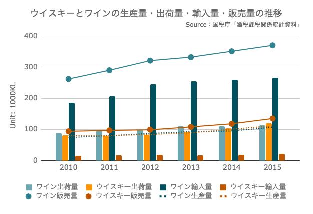 ウイスキーとワインの生産量・出荷量・輸入量・販売量の推移