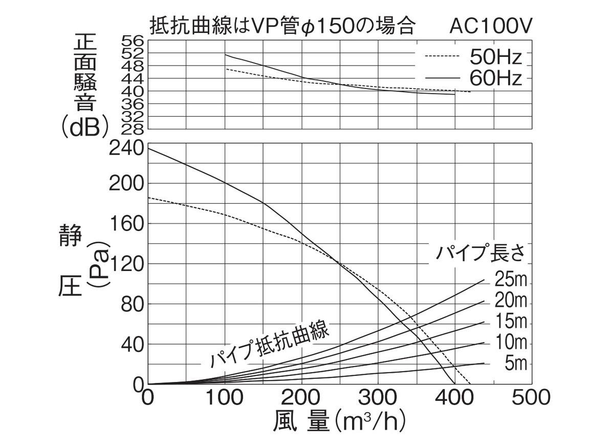 塗装ブースのシロッコファン静圧圧力損失表