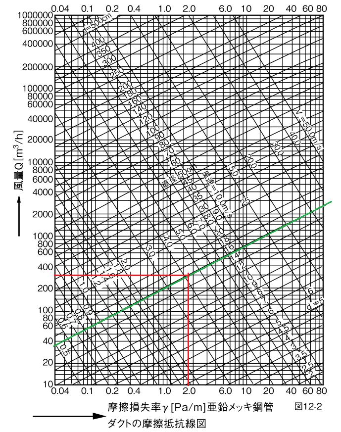 スパイラルダクトの摩擦抵抗線図