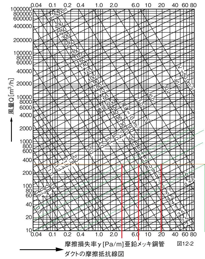 摩擦損失図表