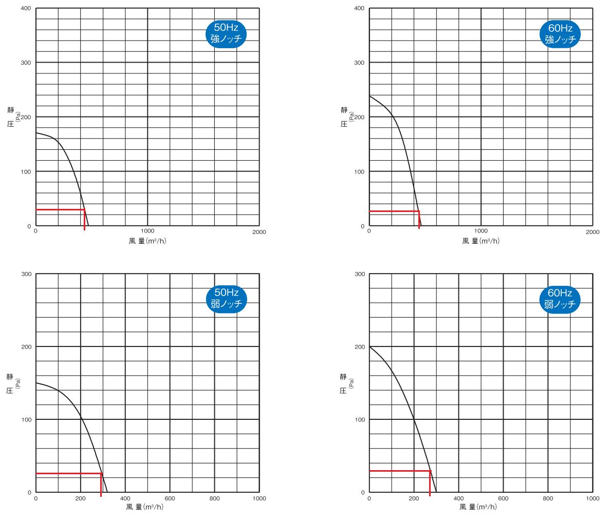 ネロブースのPQ曲線