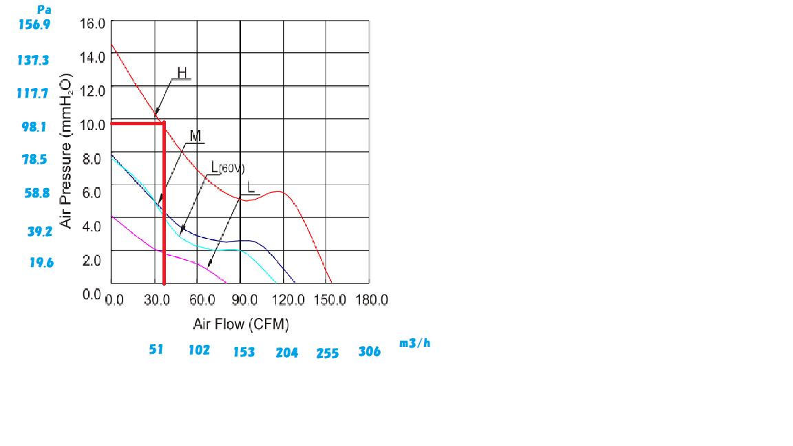 互換ブースのPQ曲線