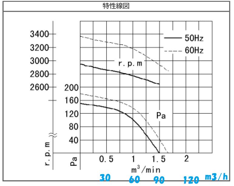 Mr.スーパーブースのPQ曲線