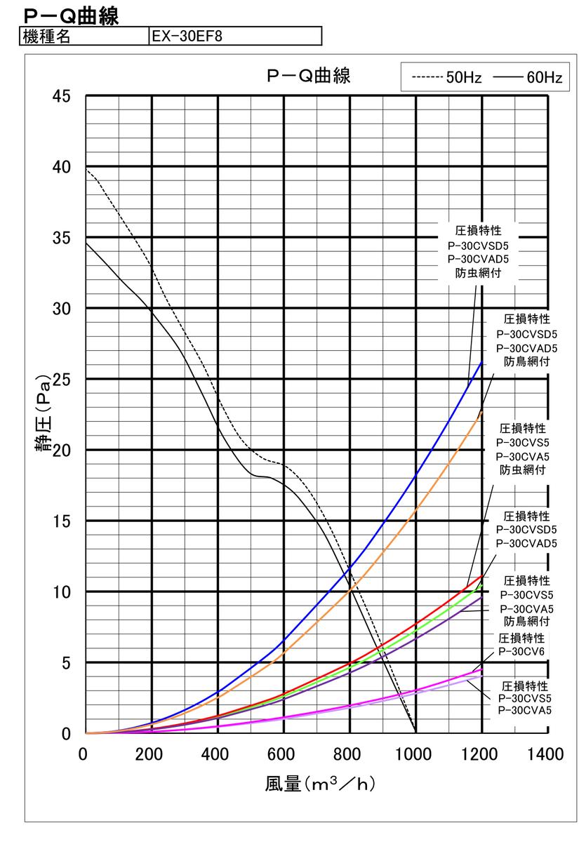 レッドサイクロンのPQ曲線