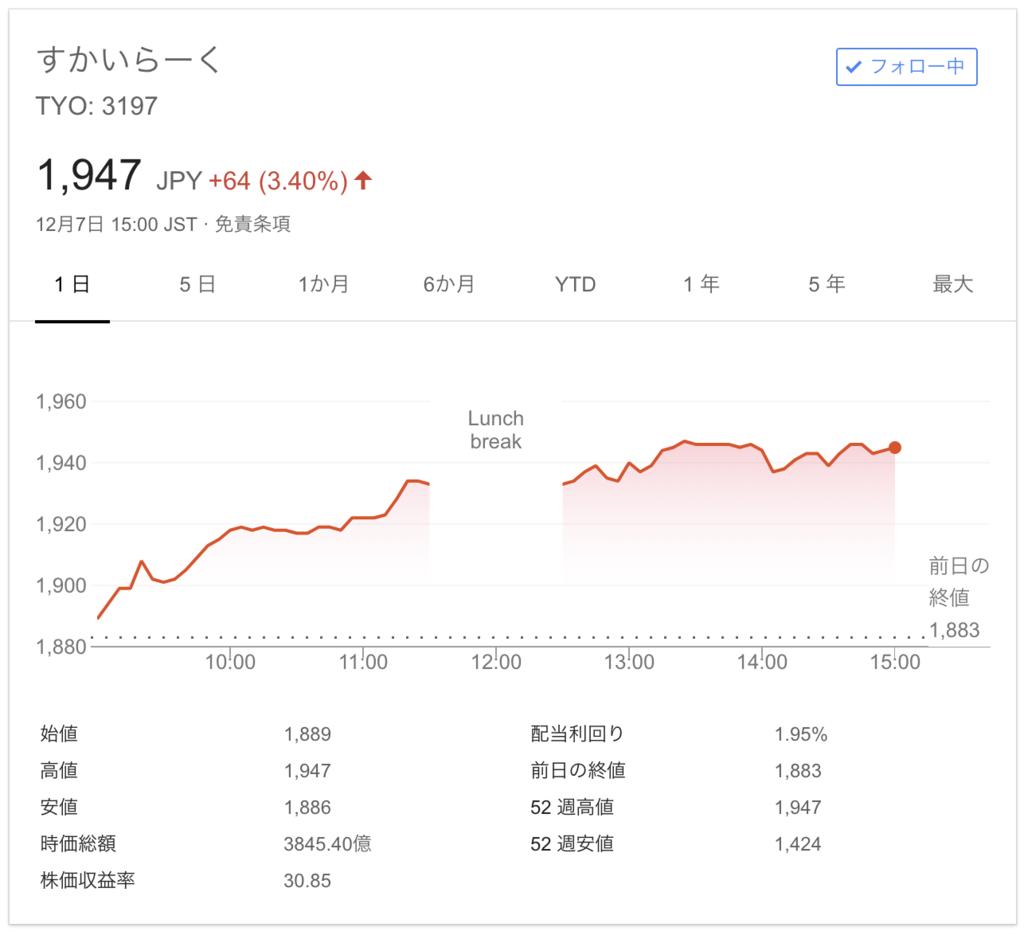 すかいらーく株1900円代へ