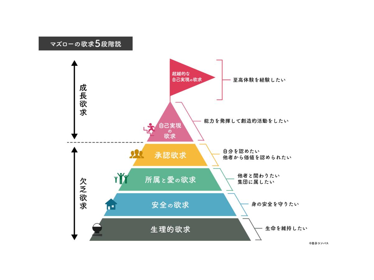 f:id:mizoyoshi:20190408234151p:plain
