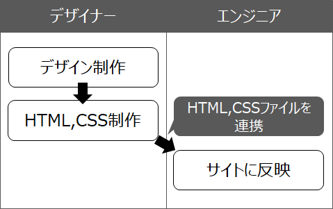 f:id:mizuguchi-harumi:20181010194019p:plain