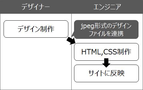 f:id:mizuguchi-harumi:20181010194030p:plain