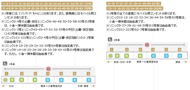 特急ソニック 編成表