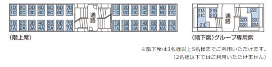 近鉄 ビスタカー 30000系 2階建て車両 座席表