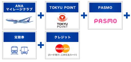 TOKYUカード ANA TOKYU POINT ClubQ PASMO マスターカード
