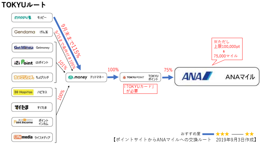 ANAマイルへの交換ルート TOKYUルート