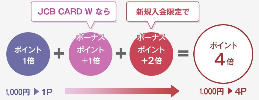 JCB CARD W 新規入会ポイント4倍キャンペーン