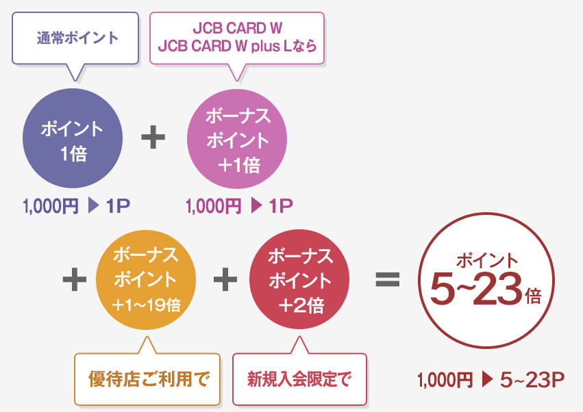 JCB CARD W JCBオリジナルパートナーズ