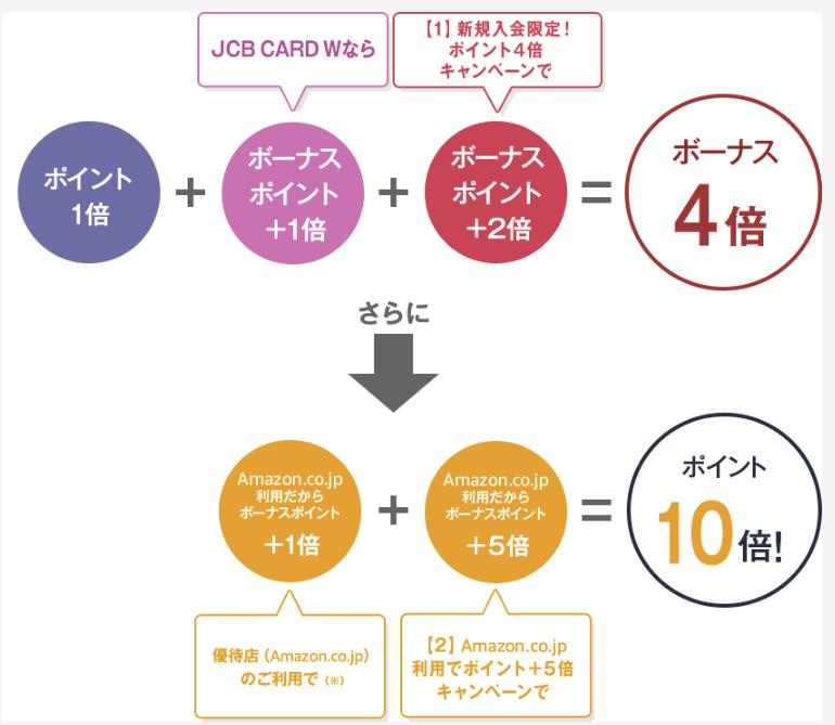 JCB CARD W Amazonポイント10倍キャンペーン